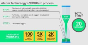 Atcom - Technologys worketc process