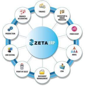Zeta HRMS